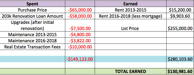 I made my first real estate investment with no money  Here's